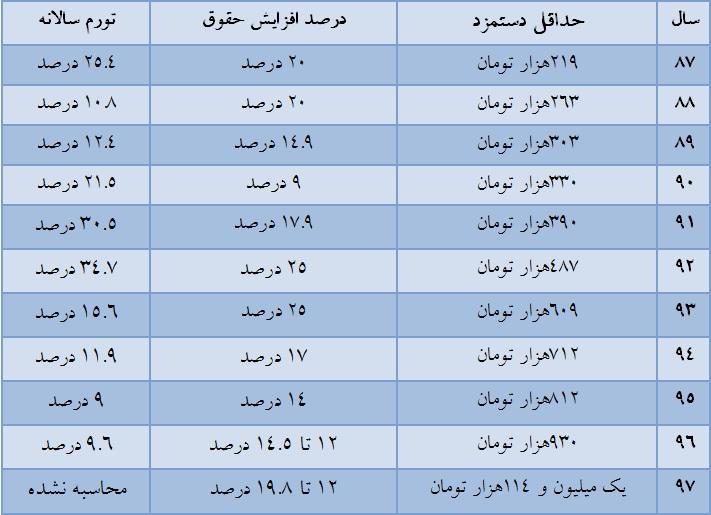 جدول افزایش حقوق ۹۷
